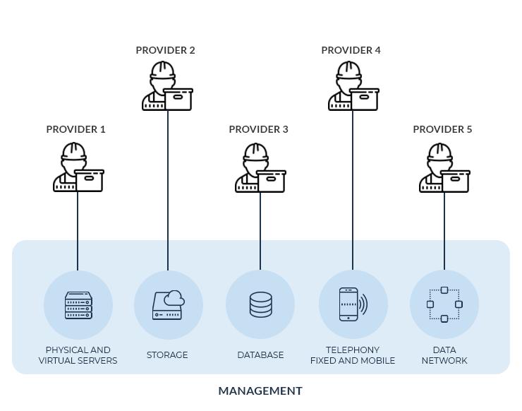 Infrastructure management 3